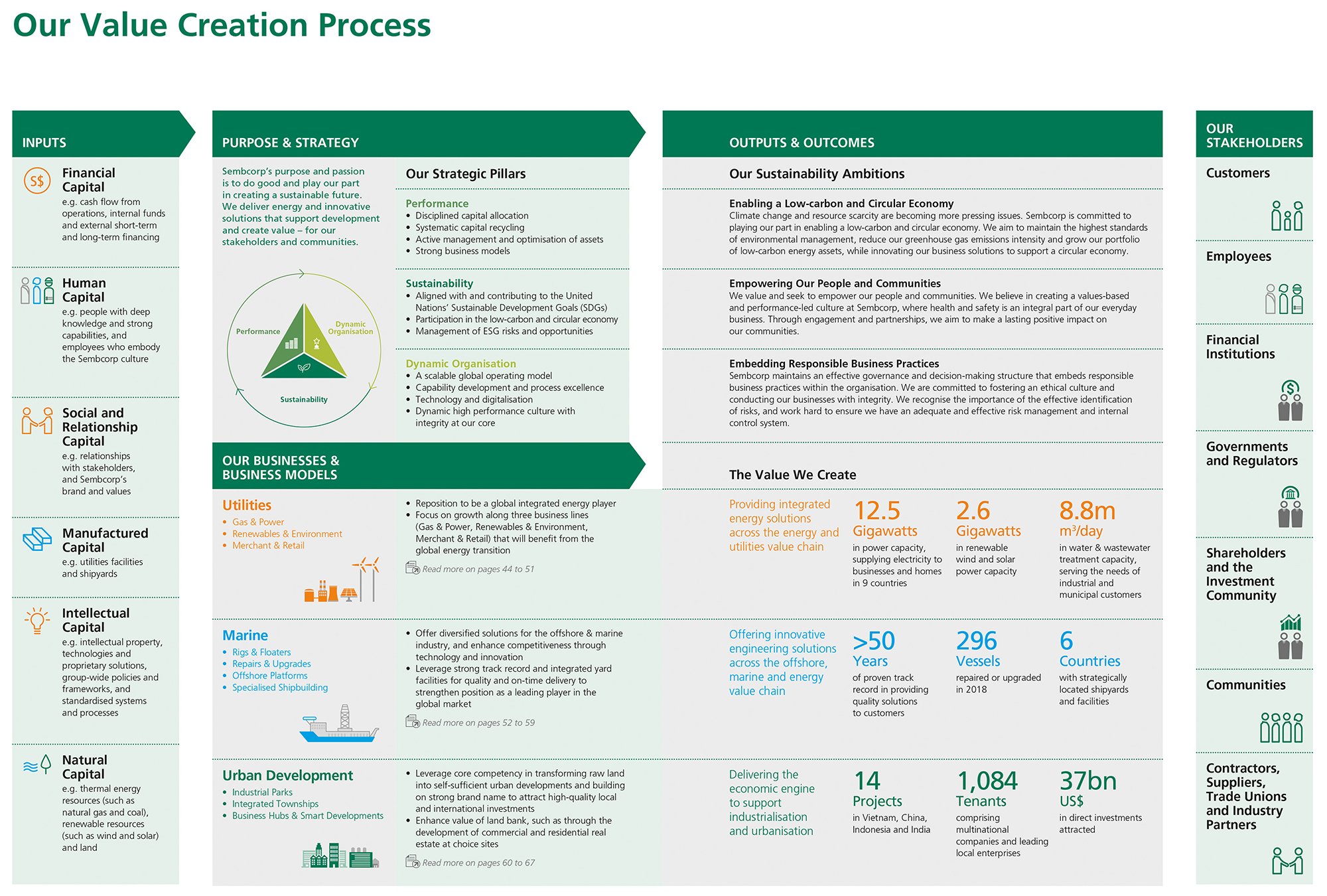 Sembcorp Industries Annual Report 2018