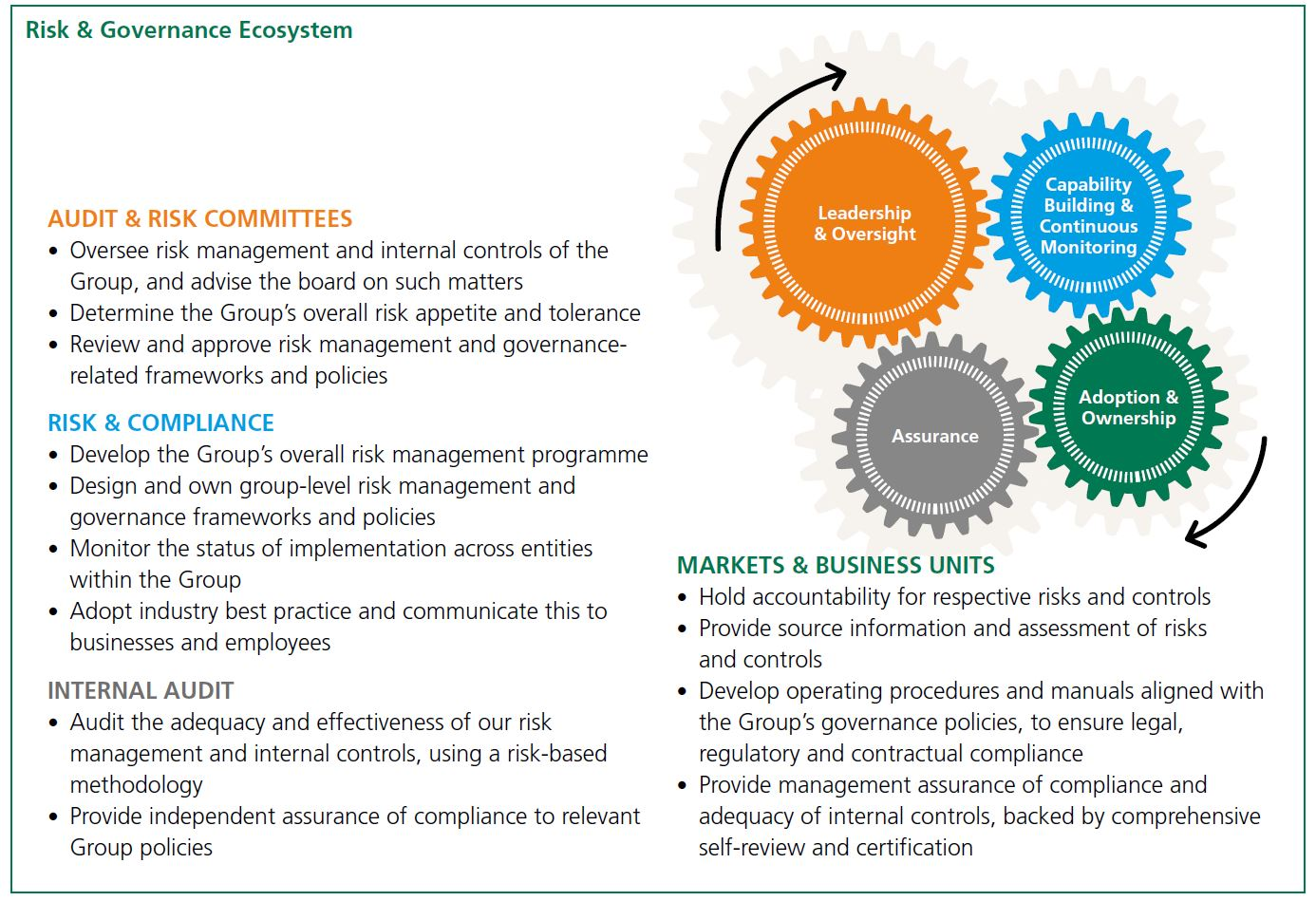 Sembcorp - Governance, Risk and Compliance